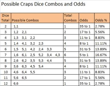 http://www.bettingcorp.com/wp-content/ups/craps-dice-combinations-and-odds.jpg